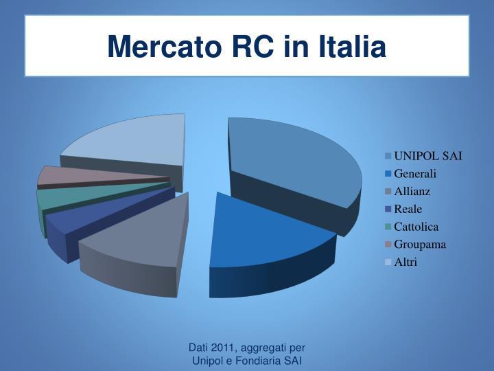 Mercato RC in Italia