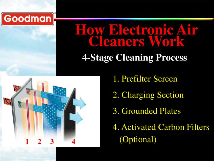 How Electronic Air Cleaners Work