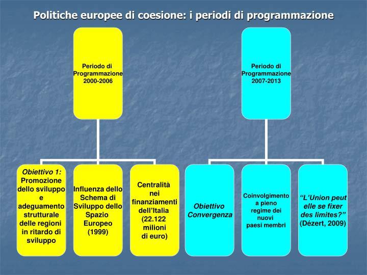 Politiche europee di coesione: i periodi di programmazione
