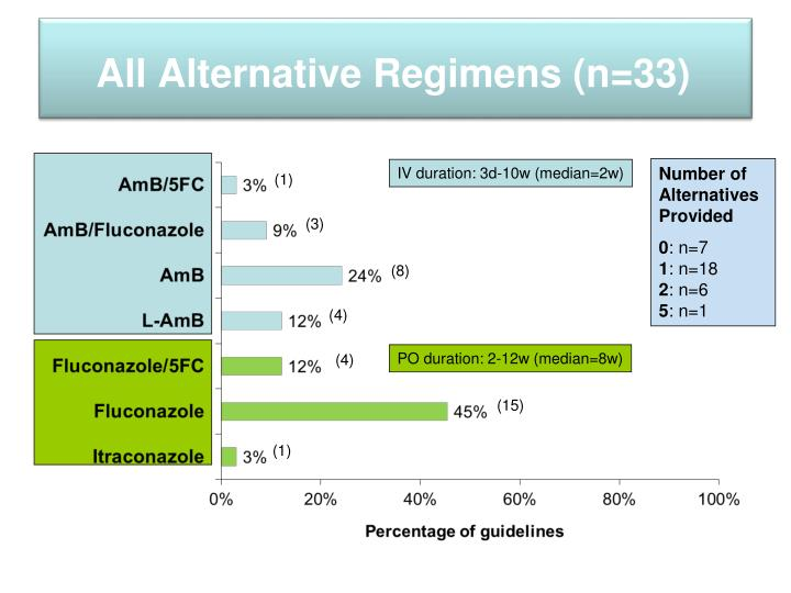 All Alternative Regimens (n=33)