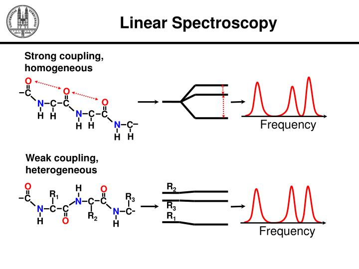 Linear Spectroscopy
