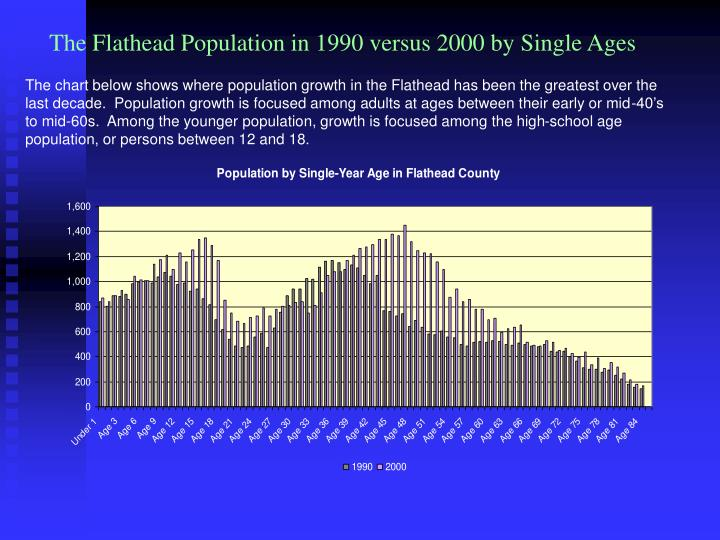 The Flathead Population in 1990 versus 2000 by Single Ages