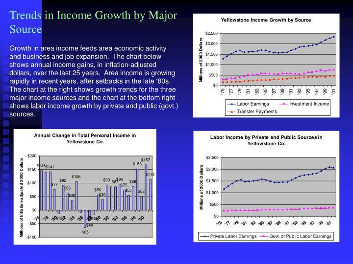 Trends in Income Growth by Major Source