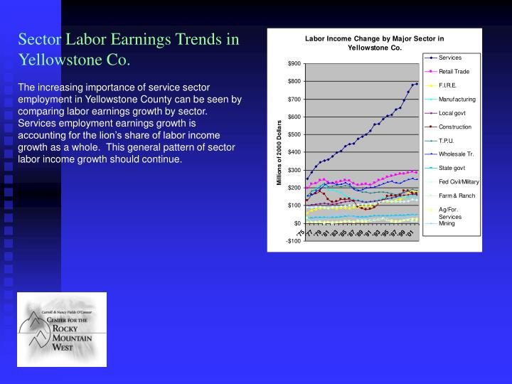 Sector Labor Earnings Trends in Yellowstone Co.