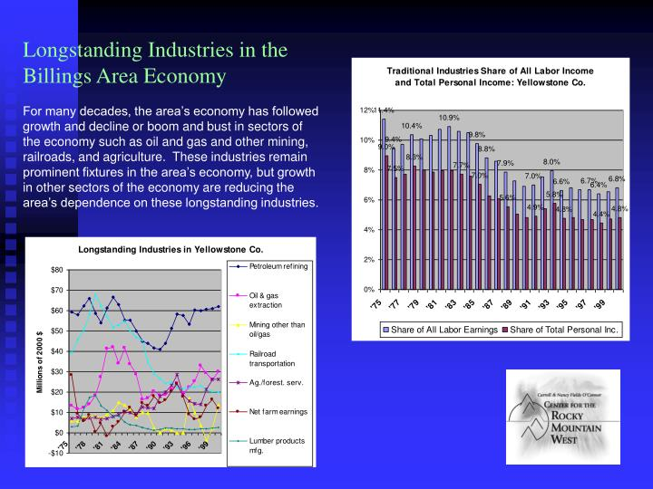 Longstanding Industries in the Billings Area Economy