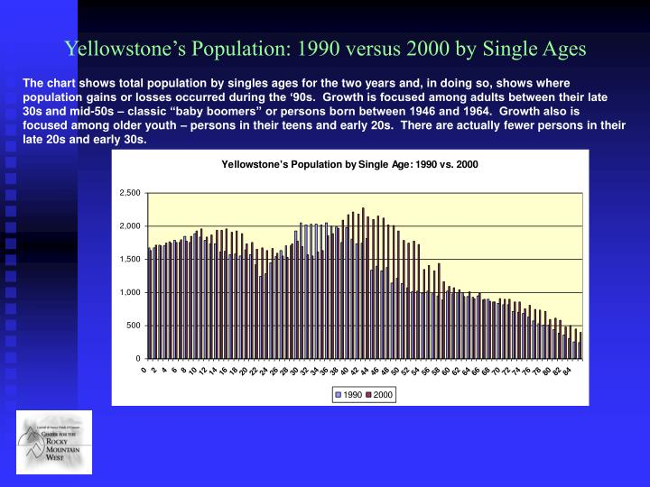 Yellowstone's Population: 1990 versus 2000 by Single Ages