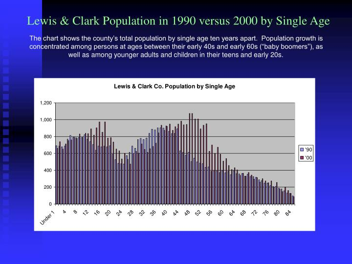 Lewis & Clark Population in 1990 versus 2000 by Single Age