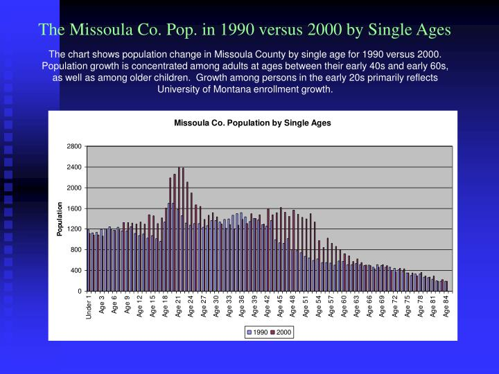 The Missoula Co. Pop. in 1990 versus 2000 by Single Ages