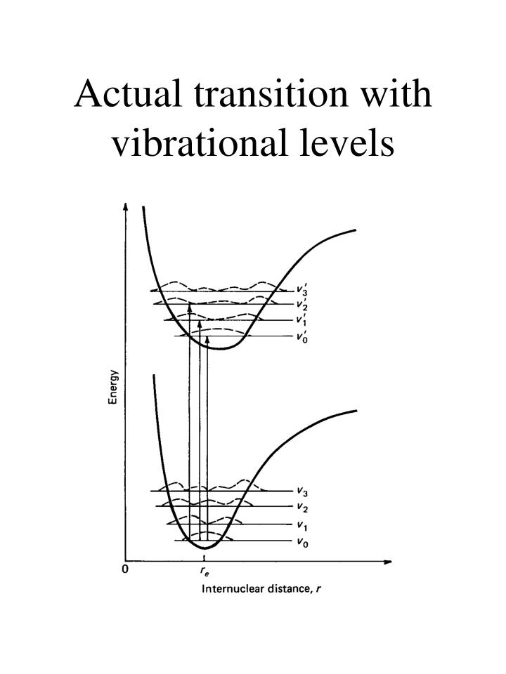Actual transition with vibrational levels