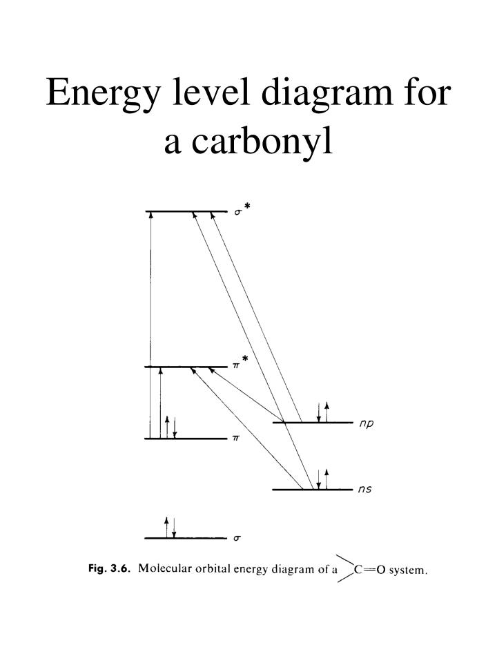 Energy level diagram for a carbonyl