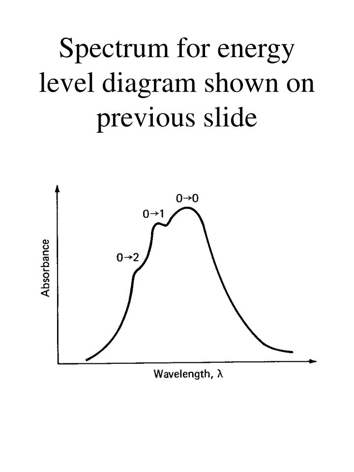 Spectrum for energy level diagram shown on previous slide