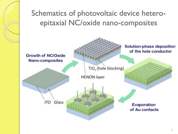 Schematics of photovoltaic device hetero-epitaxial