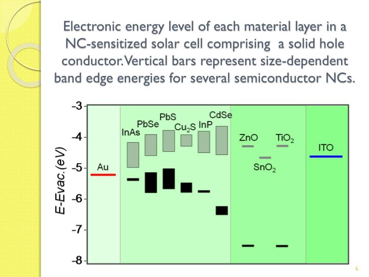 Electronic energy level of each material layer in a NC-sensitized solar cell comprising  a solid hole conductor. Vertical bars represent size-dependent band edge energies for several semiconductor NCs.