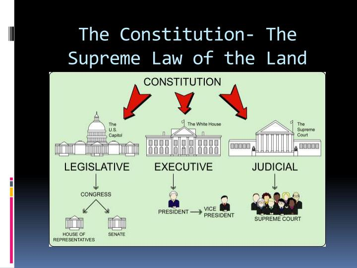The Constitution- The Supreme Law of the Land