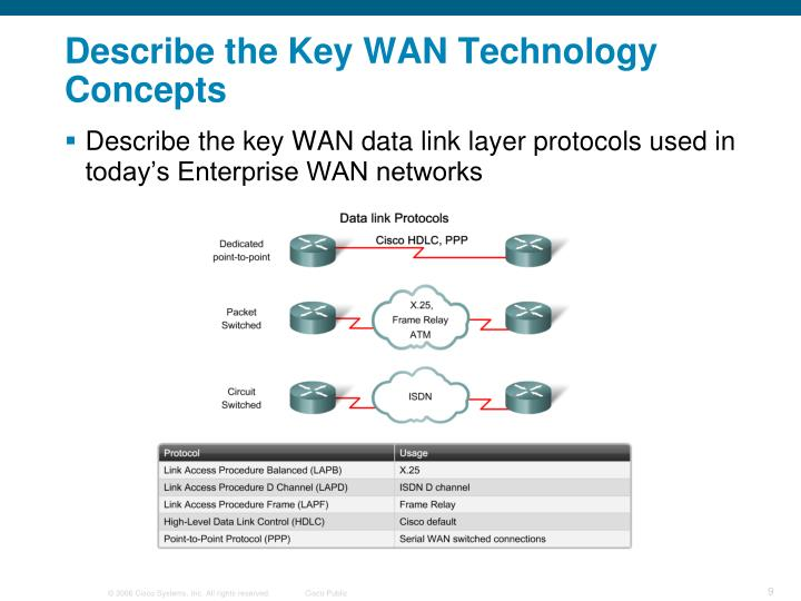 Describe the Key WAN Technology Concepts
