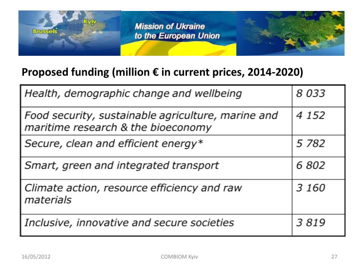 Proposed funding (million € in current prices, 2014-2020