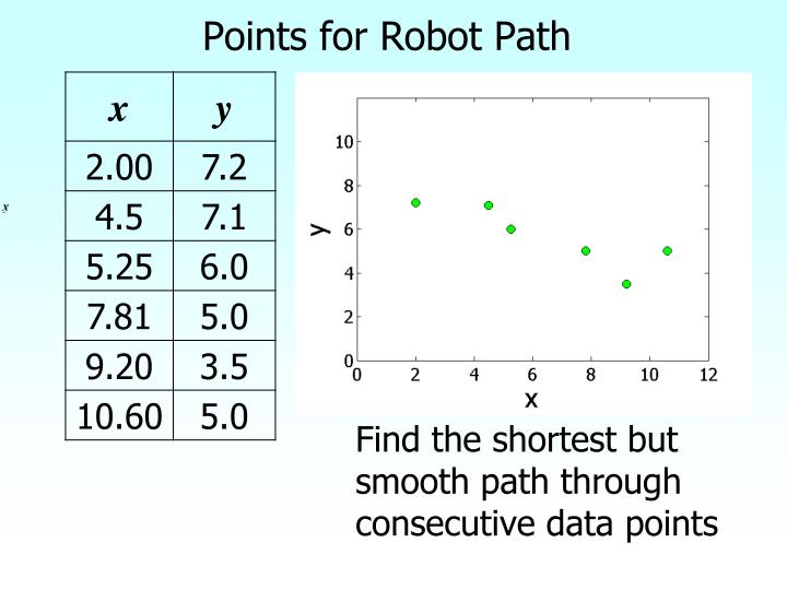 Points for robot path