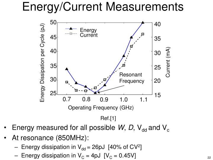 Energy/Current Measurements
