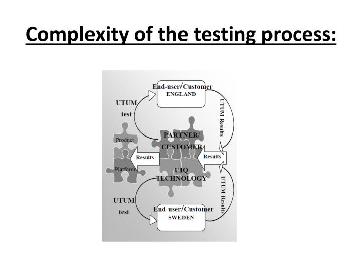 Complexity of the testing process: