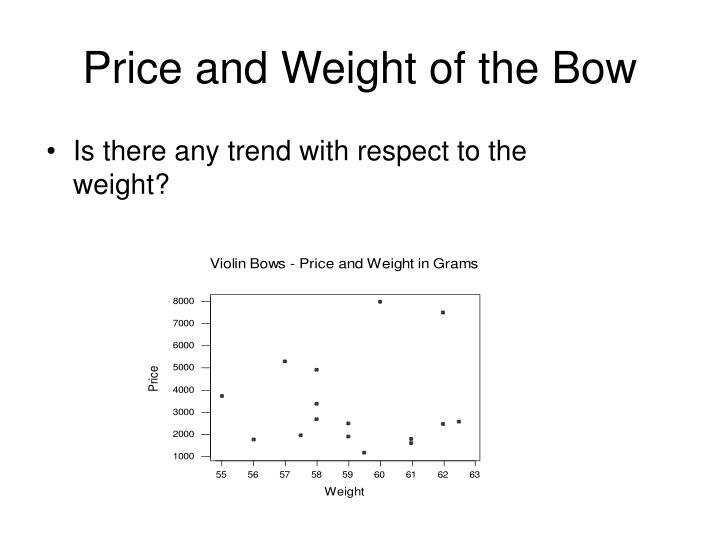 Price and Weight of the Bow