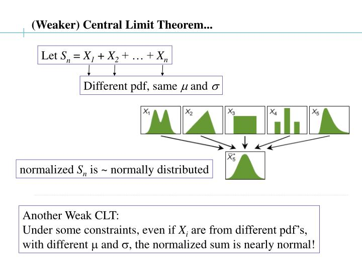 (Weaker) Central Limit Theorem...