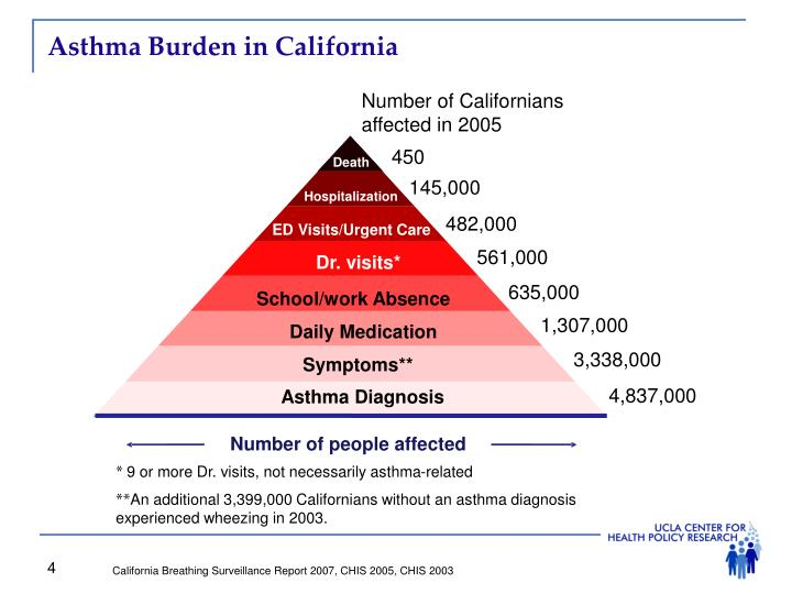 Asthma Burden in California