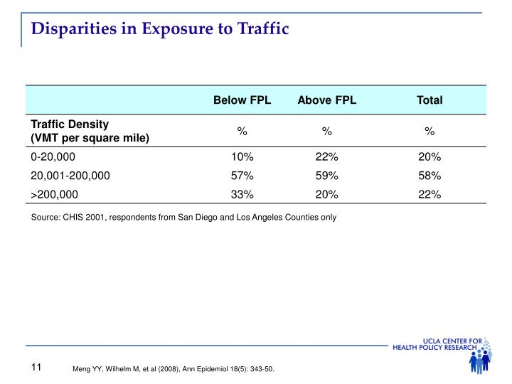 Disparities in Exposure to Traffic