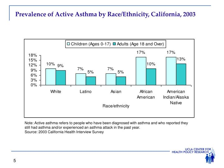 Prevalence of Active Asthma by Race/Ethnicity, California, 2003