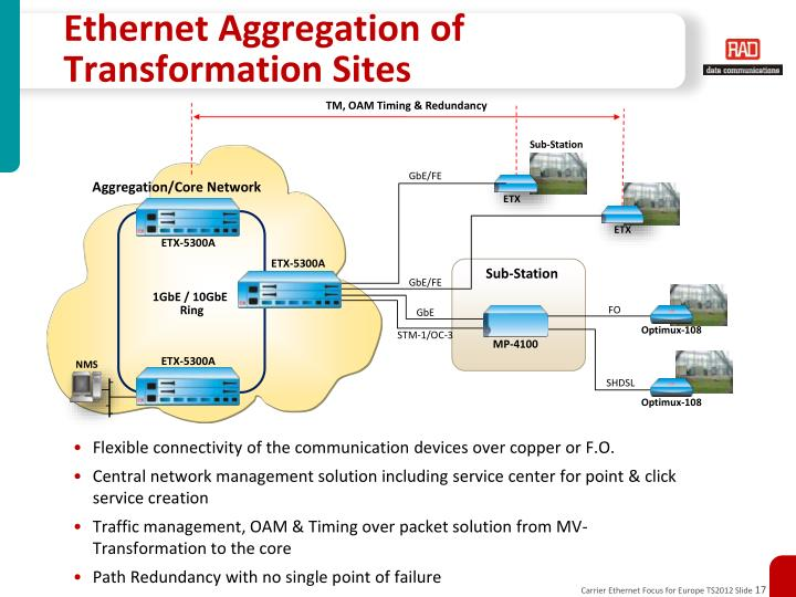 Ethernet Aggregation of Transformation Sites