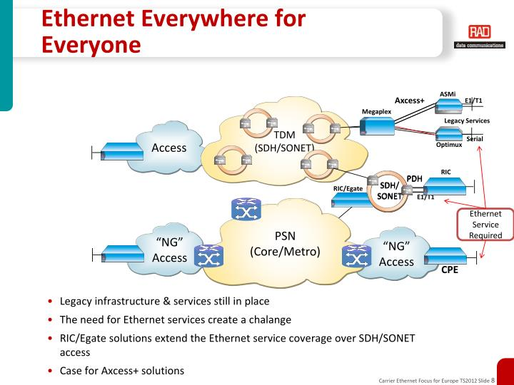 Ethernet Everywhere for Everyone