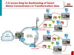 f o access ring for backhauling of smart meter concentrators in transformation sites