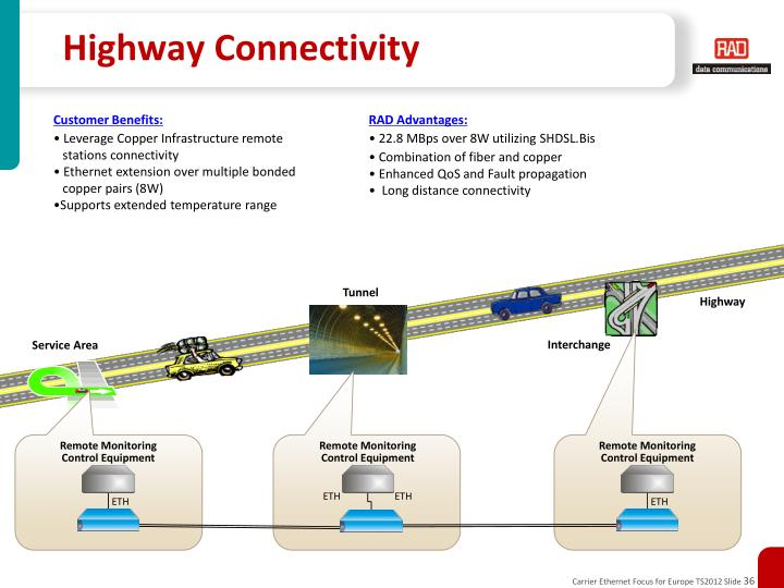 Highway Connectivity