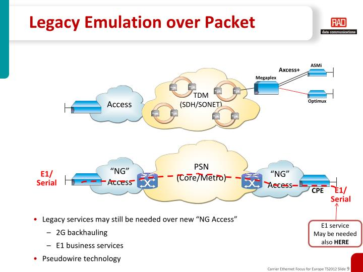 Legacy Emulation over Packet