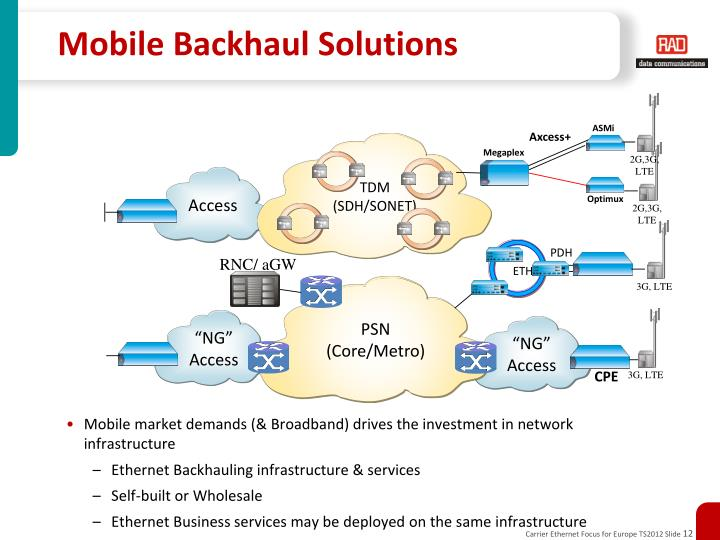 Mobile Backhaul Solutions