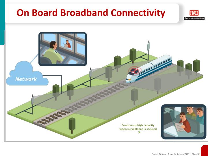 On Board Broadband Connectivity