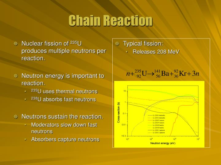 Nuclear fission of