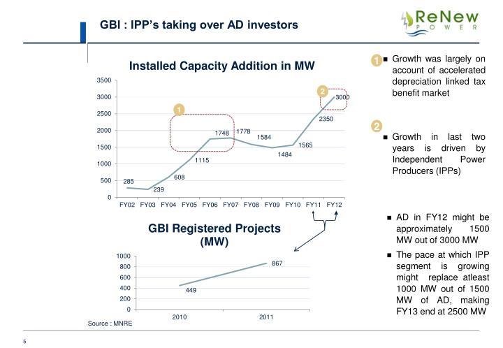 GBI : IPP's taking over AD investors