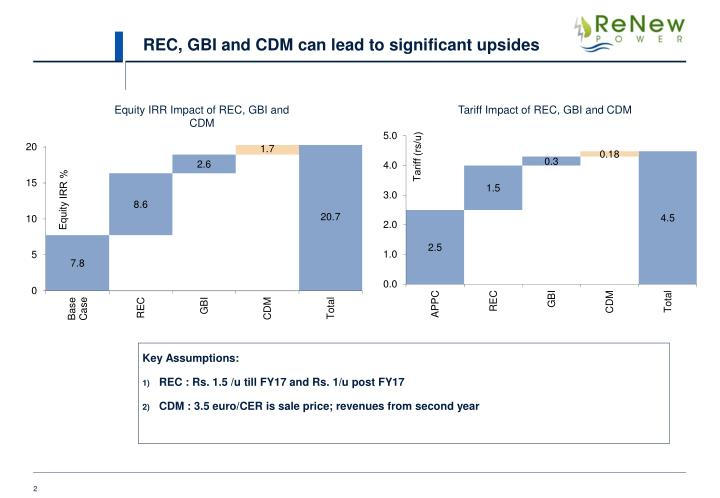 REC, GBI and CDM can lead to significant upsides