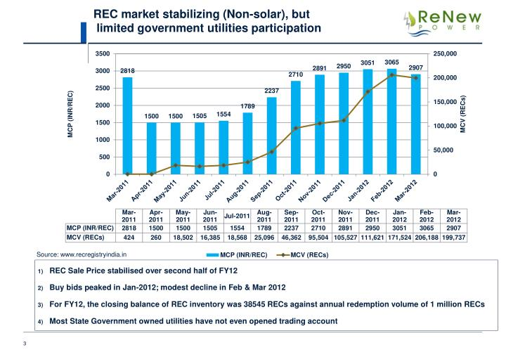 REC market stabilizing (Non-solar), but