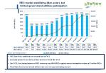 rec market stabilizing non solar but limited government utilities participation