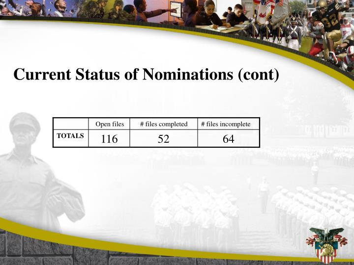 Current Status of Nominations (cont)