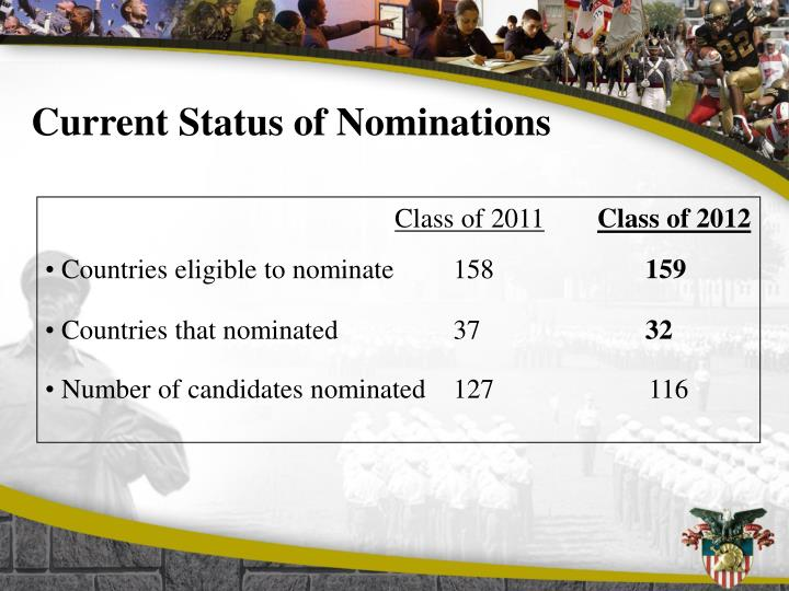 Current Status of Nominations