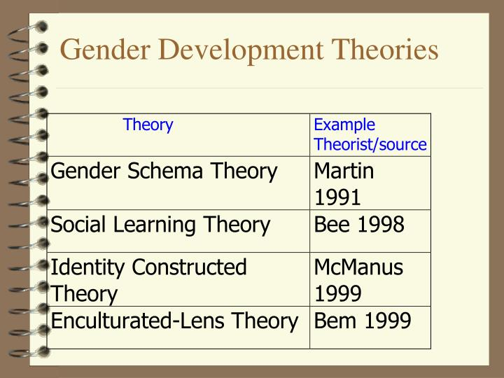 Gender Development Theories