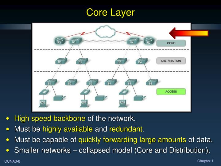 Core Layer