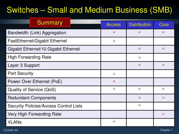 Switches – Small and Medium Business (SMB)