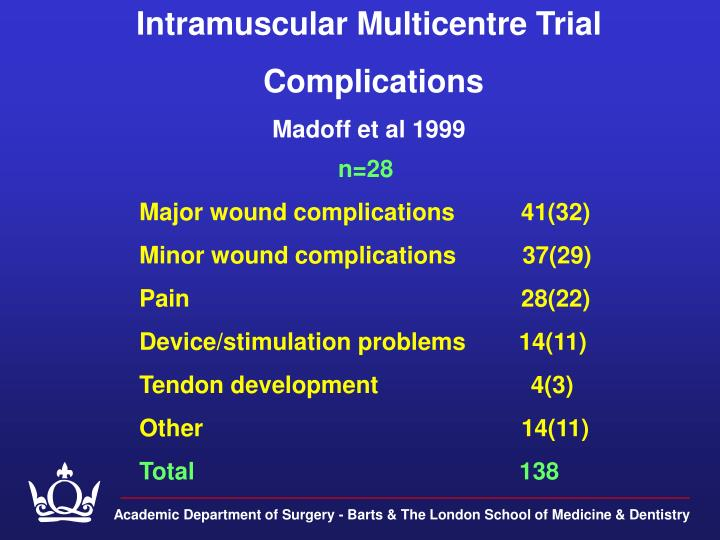 Intramuscular Multicentre Trial
