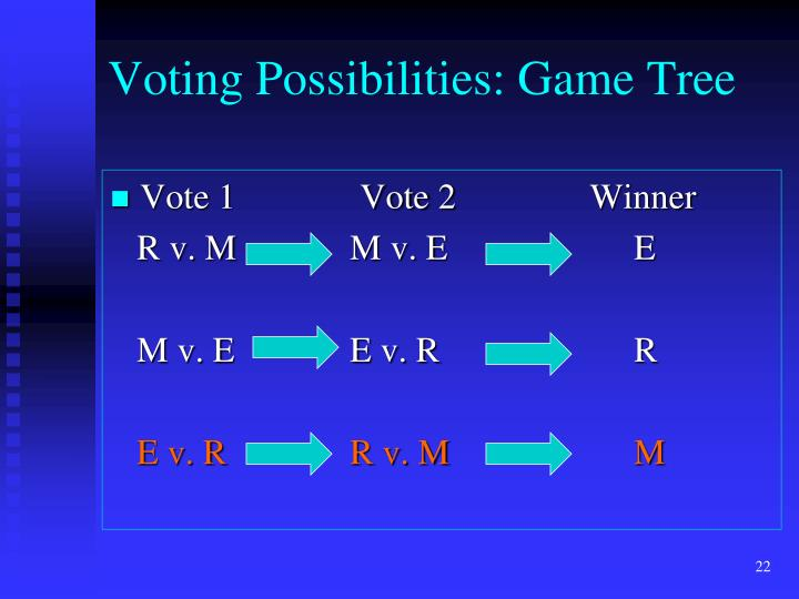 Voting Possibilities: Game Tree