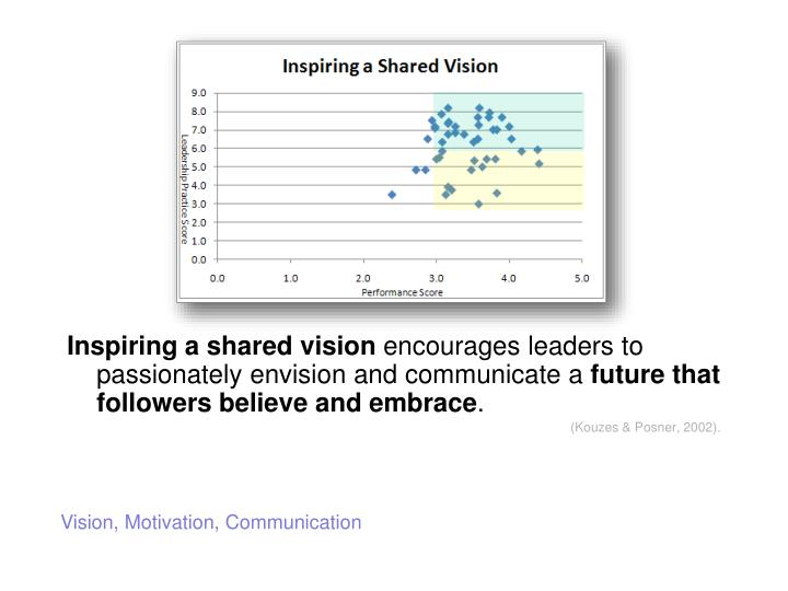 Inspiring a shared vision