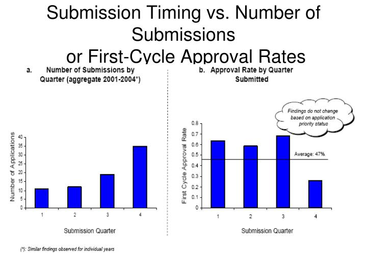 Submission Timing vs. Number of Submissions