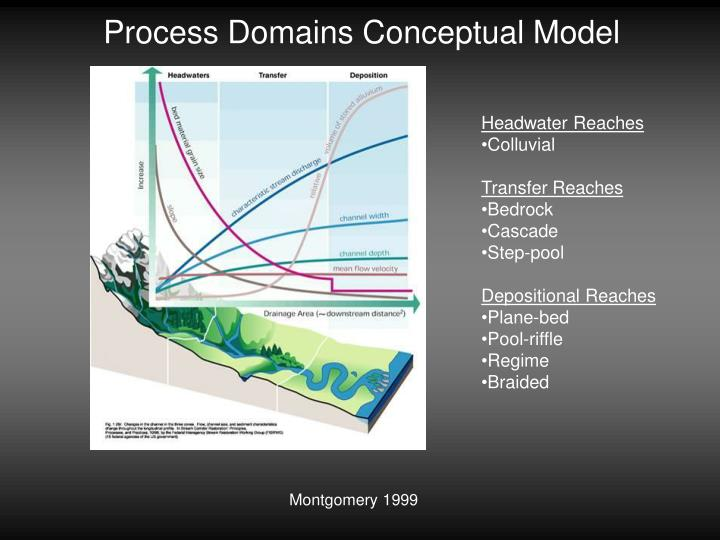 Process Domains Conceptual Model